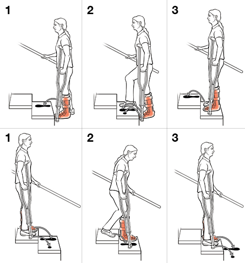 6 steps in using crutches on stairs.