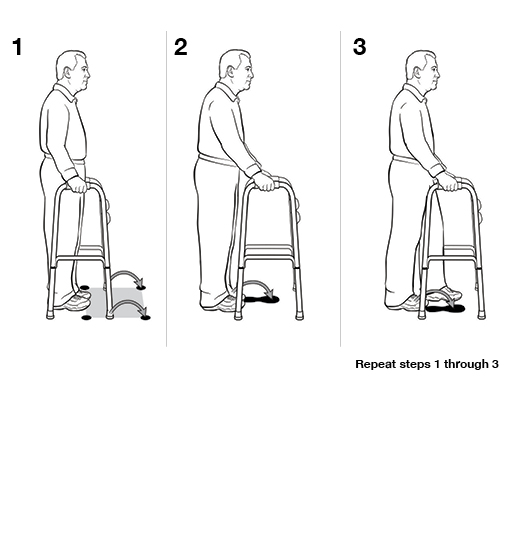 3 steps in using a walker (weight bearing)